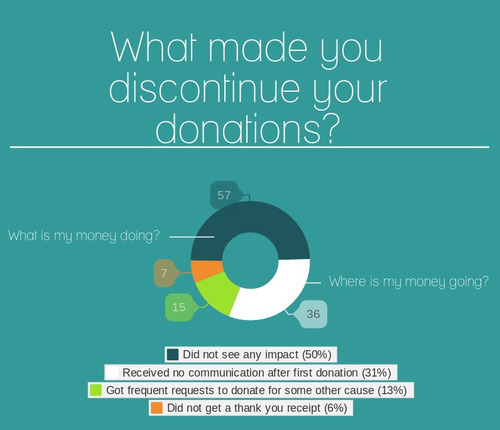 donor3