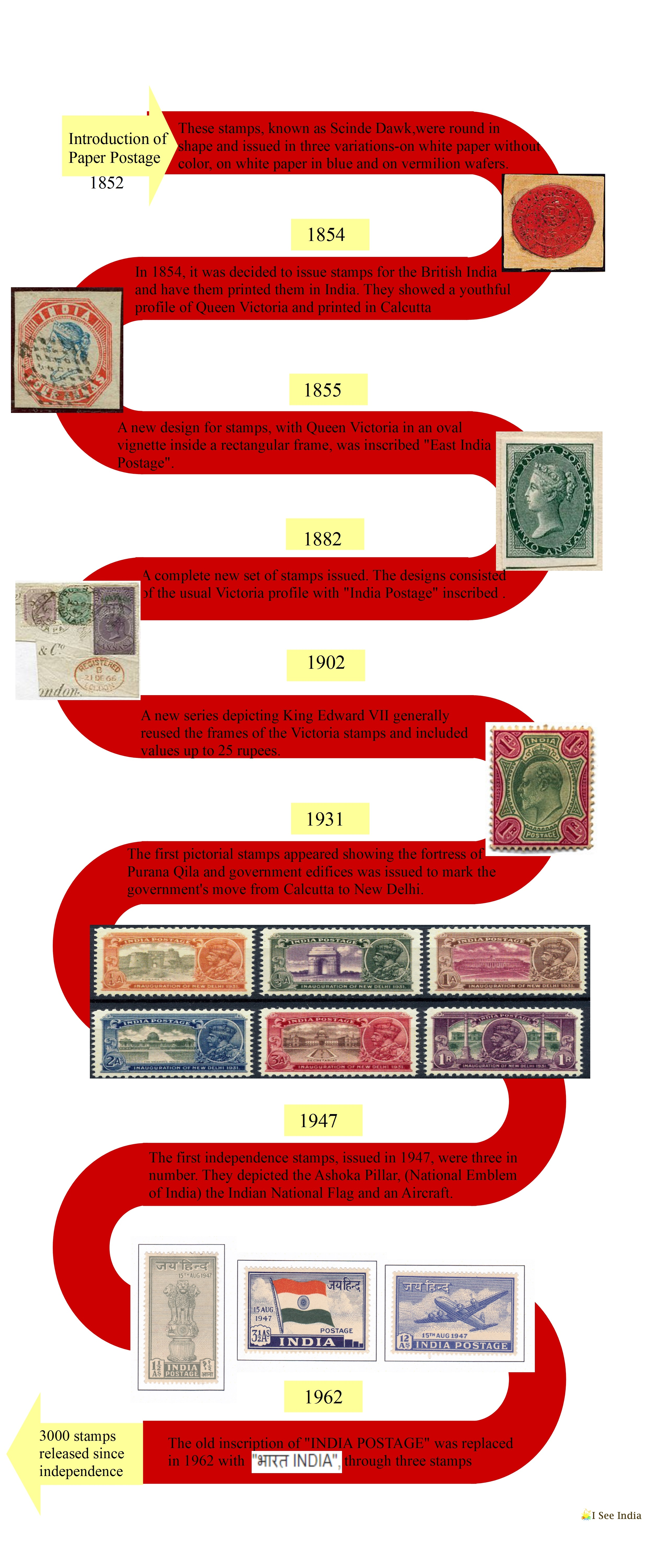 Philately History - I see India (2)