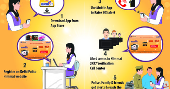 Delhi Police Launches Himmat Android App for Women Safety